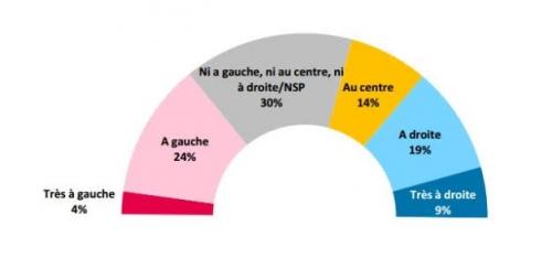 répartition partis politiques.jpg